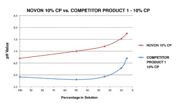 WDB_Novon-10-Chart