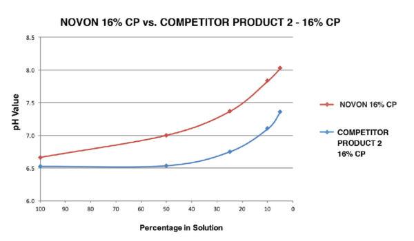 WDB_Novon-16-Chart