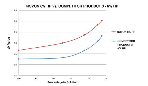 WDB_Novon-6-Chart
