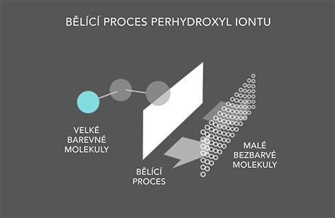 belici-proces-perhydroxyl-iontu-novon white dental beauty